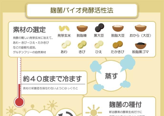 本物の活きている酵素ができるまで(麹菌バイオ発酵活性法)「素材の選定」発酵の難しい発芽玄米に加えて、あわ・きび・ひえ・たかきびなどの副穀も追加。グルテンフリーの自然素材→「蒸す」→「約40度まで冷やす」素材の栄養価を損なわないようにゆっくりと→「麹菌の種付」新谷酵素の酵素生成だけに使用されるオリジナルの麹菌素材の酵素力を最大化させるための麹菌を3000種から厳選→