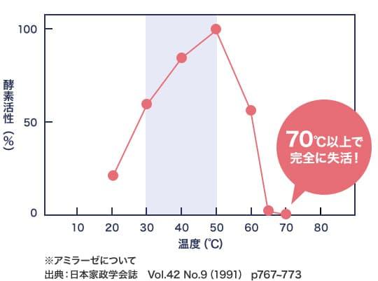 ※アミラーゼについて 出典:日本家政学会誌 Vol.42 No.9(1991) p767~773