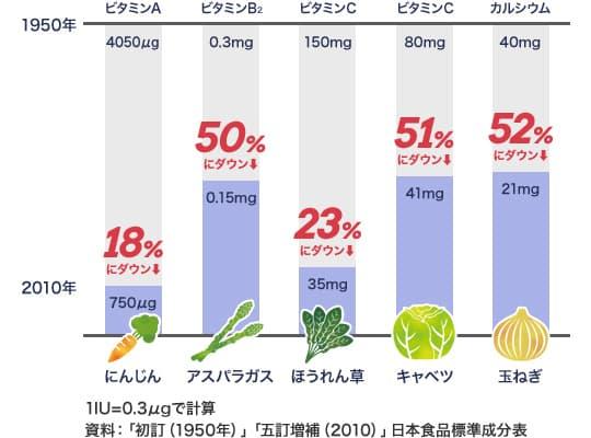 1IU=0.3μgで計算 資料:「初訂(1950年)」「五訂増補(2010)」日本食品標準成分表